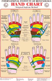 IIR Hand Chart